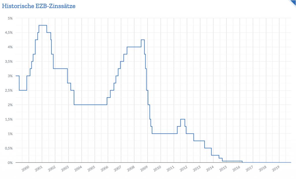 Nullzins - EZB Leitzins Entwicklung von 2000 bis 2019.