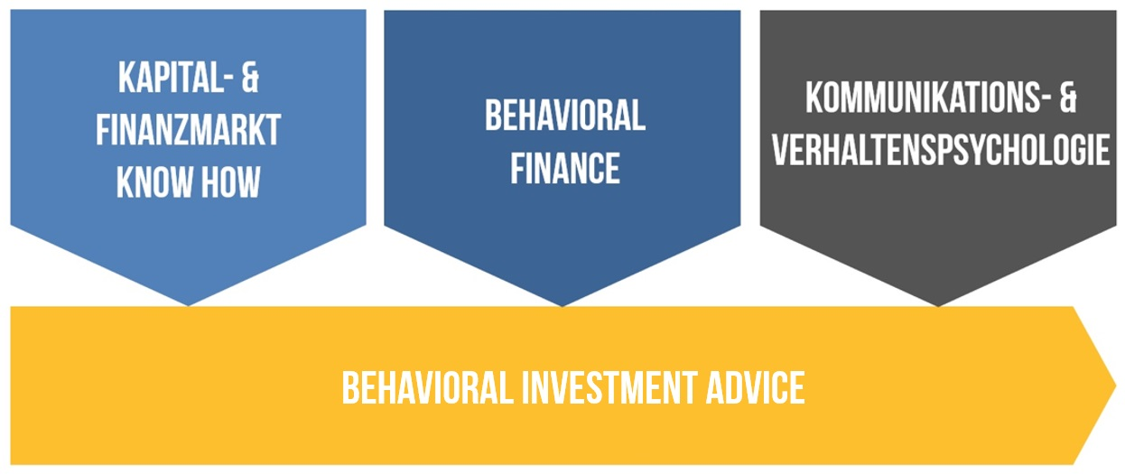 Behavioral Investing Adive